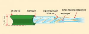 Проволока для газовой сварки (ГОСТ 2246-70)