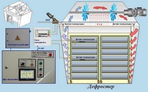 "Агрегат АДД-4Х2501В УРАЛ, ИСП.""СЕВЕР"""